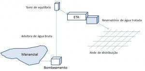 Esquema do sistema de abastecimento de água da Vila de Mambucaba